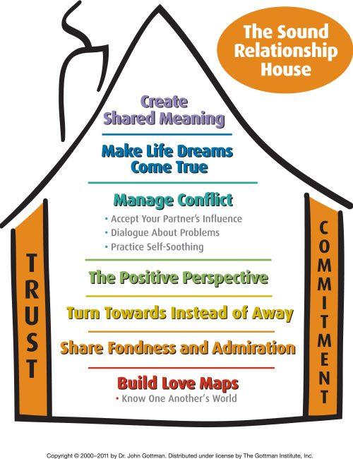 Dr. John Gottman's Sound Relationship House
